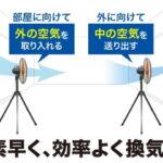 高円寺レンタルスタジオ 工業用扇風機